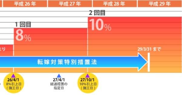 消費税引き上げはいつ? 増税は2015年10月に10%へ引き上げられる予定。増税をする理由まとめ