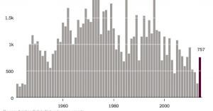 1947年~2014年の航空機アクシデントによる死者数グラフ。昨年が一番安全な年だったが、一転して今年は事故が多い結果に