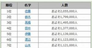 [2014年版]全国で人口が多い名字ランキングトップ20…2位は「鈴木さん」、1位は?