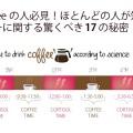 I♥Coffeeの人必見!ほとんどの人が知らないコーヒーに関する驚くべき17の秘密