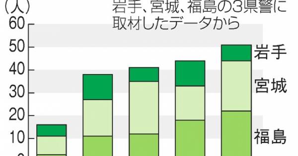 <二度殺された福島避難民> 仮設の孤独死、5年で190人 年々増加、7割が男性