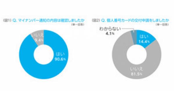 <やっぱねぇ! 国民は馬鹿じゃない!!> マイナンバー 交付申請者は僅か14%・・・