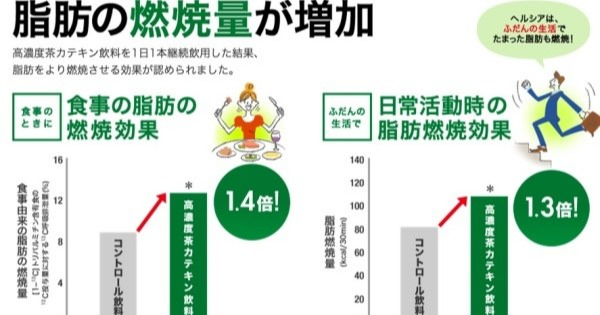 カテキン副作用の真贋について・・・花王「ヘルシア」4本で死亡~?