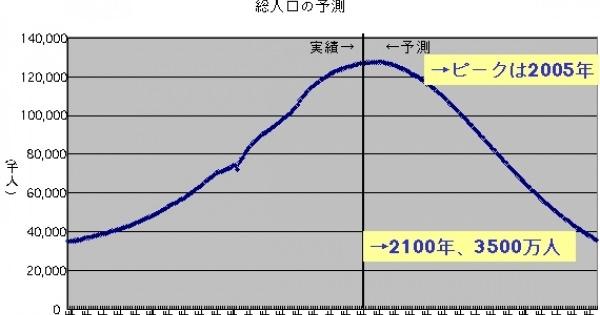 <真相は如何に・・・?> 少子高齢化の仕掛け人は日本政府だった!岸信介元首相らが40年前に人口抑制政策を打ち出す!人口問題審議会で!