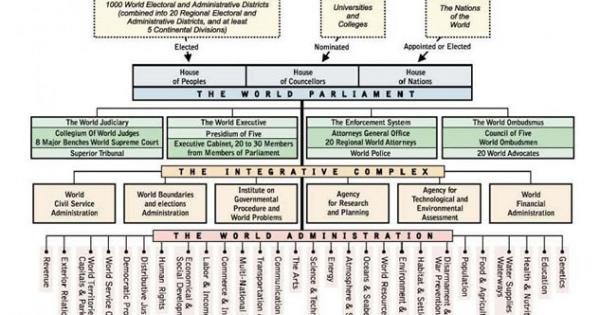 地球連邦の世界議会とやらのウェブサイトはNWOの方針を明らかにした!
