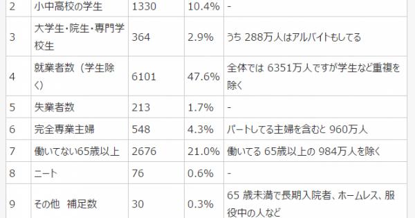 日本人 1億 2730万人の内訳