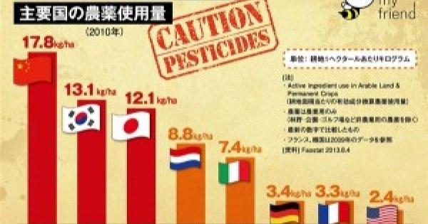 とっくに神話崩壊の現実・・・あなたは、まだ過去の栄光によってるの? 「国産農産物が安全」だと思っているのは日本人だけ!? 中国と50歩100歩の現実!!