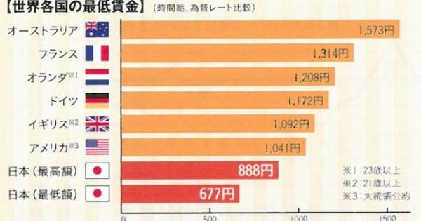 ついに日本は三流国まで墜落か・・・? 日本の最低賃金、何時の間にかアジアで安い金額に!先進国だと思っているのは当人だけ?アメリカでも時給1500円超え!