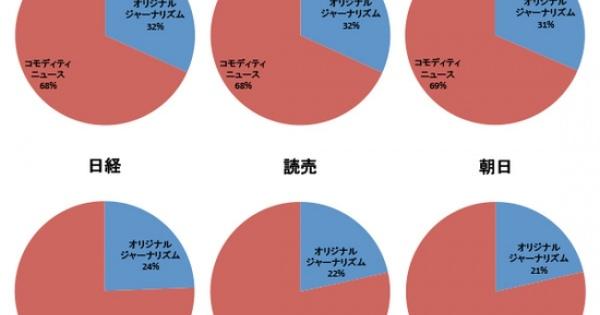「目黒のさんま」は東京新聞と小熊英二氏は「マスコミ信頼度ランキング」を紹介。