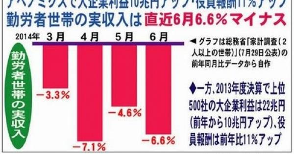 <・・・日本人ゾンビには見えない世界!> 国内メディアは伝えない「アベノミクスの正体」~英紙が酷評~