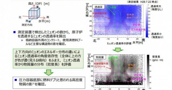 <・・・なんでもいい、何か進捗したのなら、いいのだが> 【重要】福島第一原発のメルトダウンした核燃料、2号機の底で発見!約160トンの量に!高線量の原因か