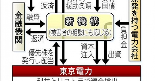 <・・・東電の経営陣ってのは、どんな人種なんだろう?> <原発賠償>東電、政府に負担要請へ <どう考えても同じ日本人ではないだろう>