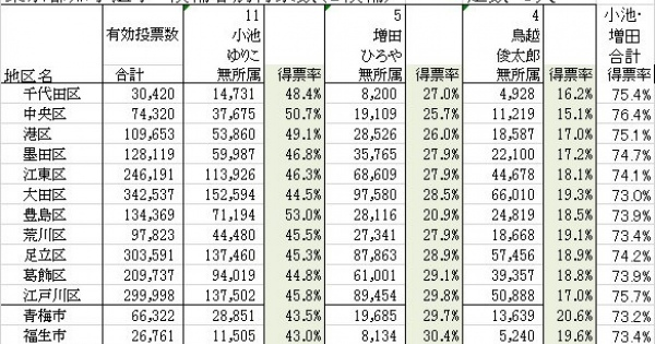 ムサシは不正選挙の道具!!アメリカで不正が疑われ使用不能になったものが日本で使われてる事実を無視してはならない!!