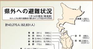 <天井知らずの震災関連死:2016名>  福島原発事故の避難先で体調を崩して亡くなる「震災関連死」は増え続け~ 2016名を上っている今日の惨状を他人事のような日本人は世界一白状な人々に落ちたのか?