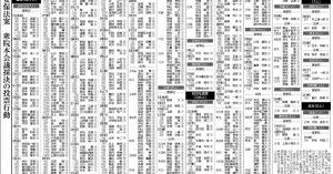 <全員で情報を共有しよう!!> 【永久保存版】戦争法案に賛成した327人の衆議院議員一覧:東京新聞