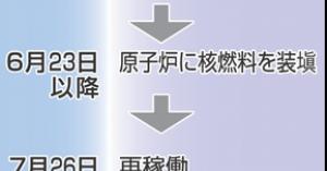 <舞鶴の原発では裁判所(判事)が頑張ってくれたけど・・・!> 伊方原発3号機、7月26日再稼働へ 四国電力方針