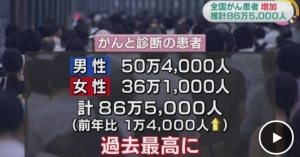 日本の癌患者数は世界の中でも例外にうなぎ登りに増えている・・・現実! 平成24年のがん患者数 86万5000人と推計