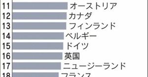 「アベノミクスの果実」?そんなものは無い→【アベノミクス、史上最低の経済政策確定=日本の1人当たりGDPが過去最低のOECD20位、民主党政権時から2割以上落ち込む(2014年) | editor】
