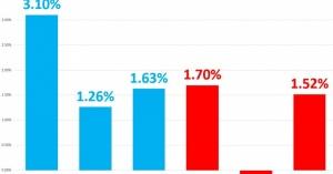 <この現実・・・あなたはまだ知らないの? だから自公与党に投票??> 安倍首相「最低賃金を大幅に上げた」→事実は実質最低賃金を初めて切り下げた史上最悪の賃下げ政策がアベノミクス、日本の最賃は主要国最低でオランダのわずか66%しかない
