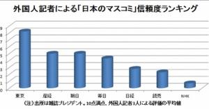 東京新聞がトップ!外国人記者が選んだ「日本の信頼できるメディア」