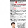 追及続けた新潟知事 東電、炉心溶融基準「発見」まで5年 不信背景、独自に検証・・・朝日新聞デジタル