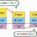 【東京ガス】電力自由化後の新規顧客獲得がペースダウン