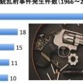 世界の銃乱射事件 米国が占める割合に驚愕 (My Big Apple NY)