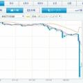 <・・・始まったか?> 【緊急速報】ポンド円、10円下落!EU離脱投票で市場が大混乱!リーマン・ショック並みの急変動に!