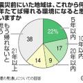 原発事故避難住民「帰れないと思う」38% 朝日新聞社と福島大学の共同調査・・・現政権現体制がこんな悲惨な人災を起こしている~それでも選挙で投票するのか?