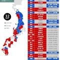 東北が突き付けた答え、6選挙区で野党統一候補が自民党候補を圧倒、復興の遅れと一強政治に反発