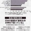 <・・・衝撃のデータ発見!> 国連が衝撃発表!国連「日本の最低賃金は先進国最低。生存基準を下回っている」フランスの最低賃金は9.43ユーロ(約1311円)