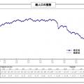 日本の人口減少が予想曲線を2.7倍上回る原因は福島原発事故の放射線被ばく