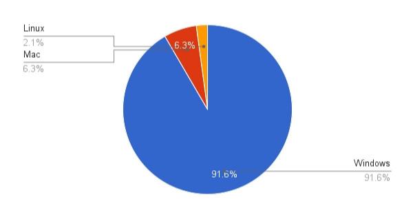 それでも「Windows」のシェア率は高かった。Macユーザーはまだまだ少数派