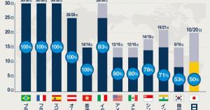 有休も取らずに働いているのに、なぜ日本人は貧しくなったのか