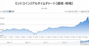 ビットコインで3億円以上もうけてしまったニコ生主に嫉妬してしまう。