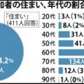 反日パヨク  琉球新報「辺野古反対市民にアンケートとったら、沖縄県居住者が8割だった!どやっ!」⇒実は…「1488人に協力を呼びかけ、411人が回答」⇒回答率27%ww~
