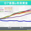 株価上がっても #給料ぜんぜんあがっていないんじゃないですか日本