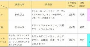 3段階で実施される酒税改正