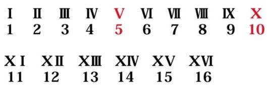 ローマ数字では限界がある