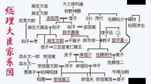 岸 安倍 家 系図