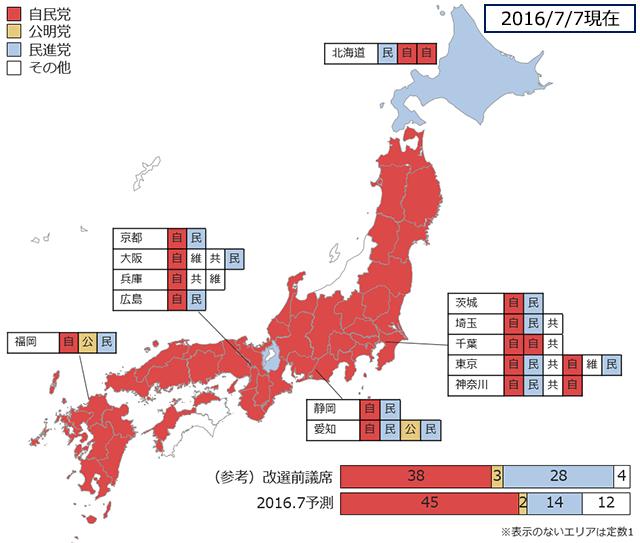 参院選選挙区予測