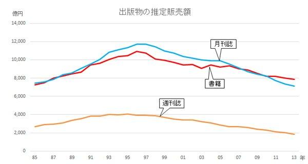 日本の出版販売額(取次ルート)