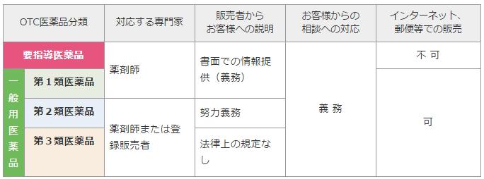OTC医薬品分類