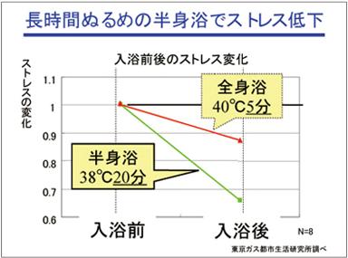 東京ガス都市生活研究所が行った実験