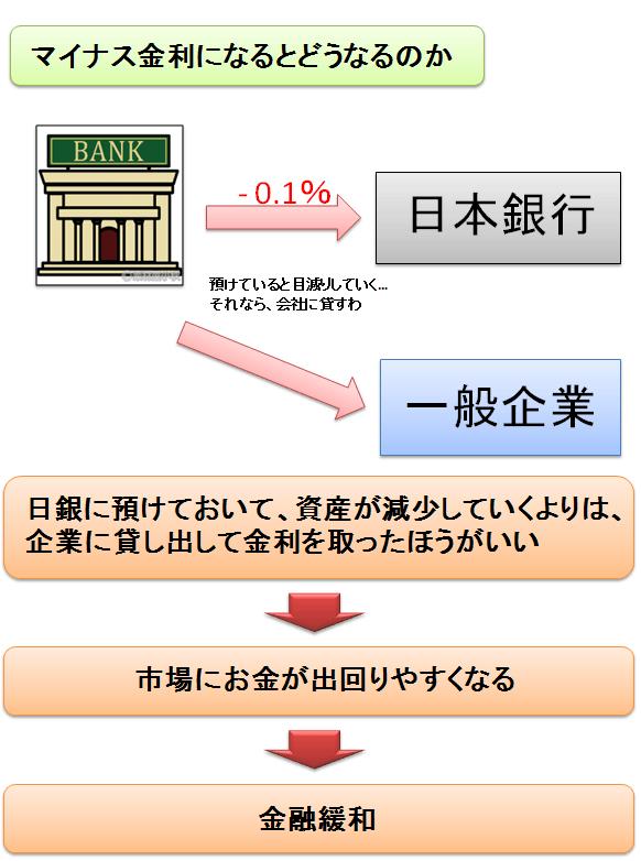 日銀政策決定会合で、日本初となる「マイナス金利」の導入が決定