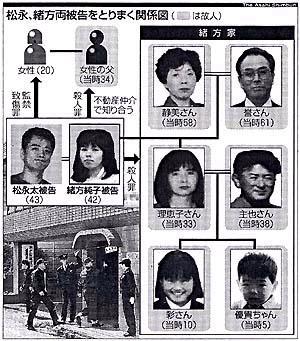 北九州監禁殺人事件の全貌【松永太・緒方純子】