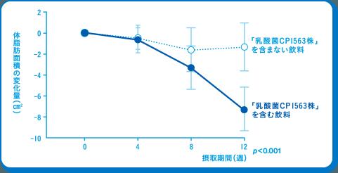 体脂肪の減少を示すグラフ