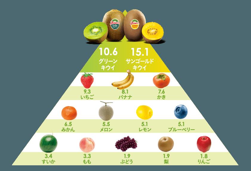 キウイは栄養素充足率がトップクラス!