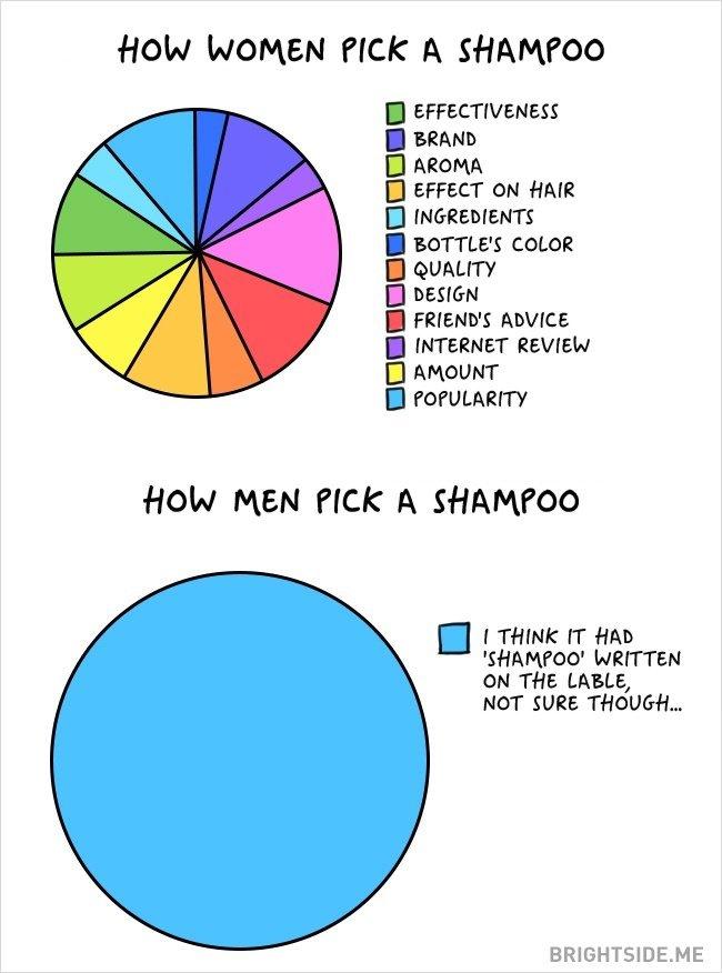 シャンプーの選び方だって男女は違う