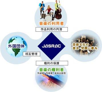 JASRACとは?